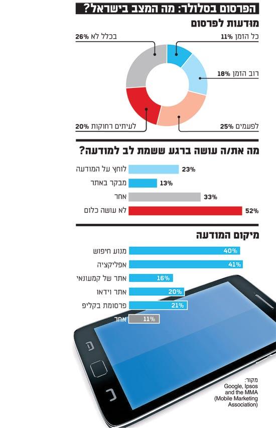 הפרסום בסלולר מה המצב בישראל